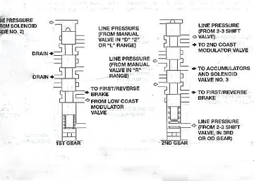 Diagram of the 1-2 shift valves and fluid flow