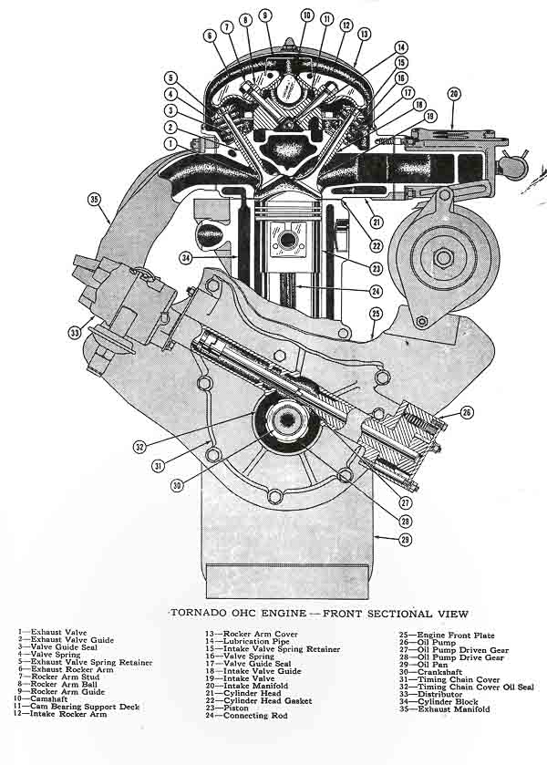 Kaiser/Jeep Corporation introduction of the 230 cubic inch, four-main bearing OHC inline six.