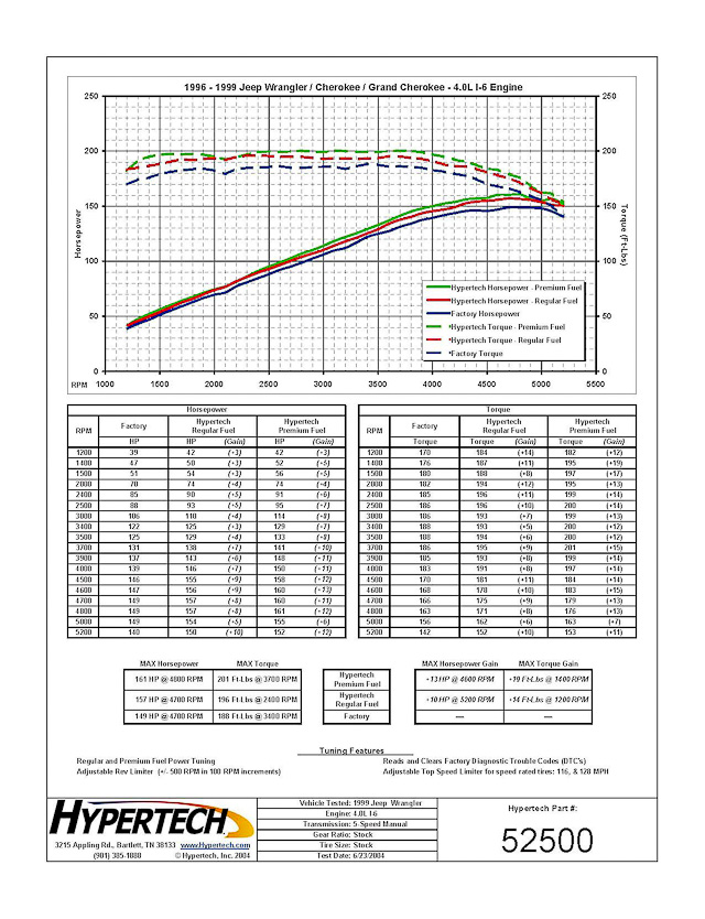 Hypertech dyne results for the Jeep 4.0L inline six tuning