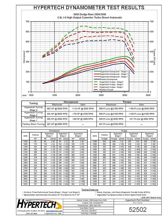 Hypertech Ram Tests 2