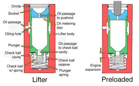 hydraulic lifter diagram